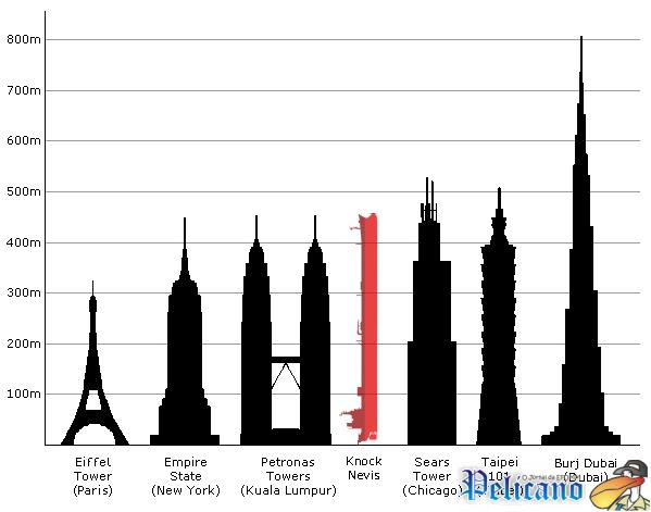 Comparação do Knock nevis com as maiores construções