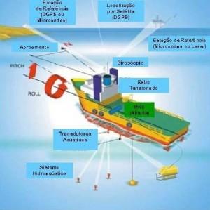 principais sensores utilizados na medição de posição de embarcações