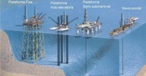 Principais tipos de plataformas